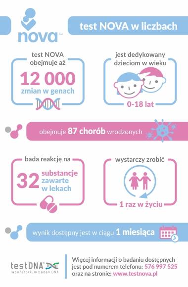 infografika nova