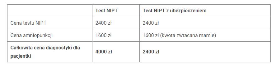 test NIPT z ubezpieczeniem i bez, porównanie